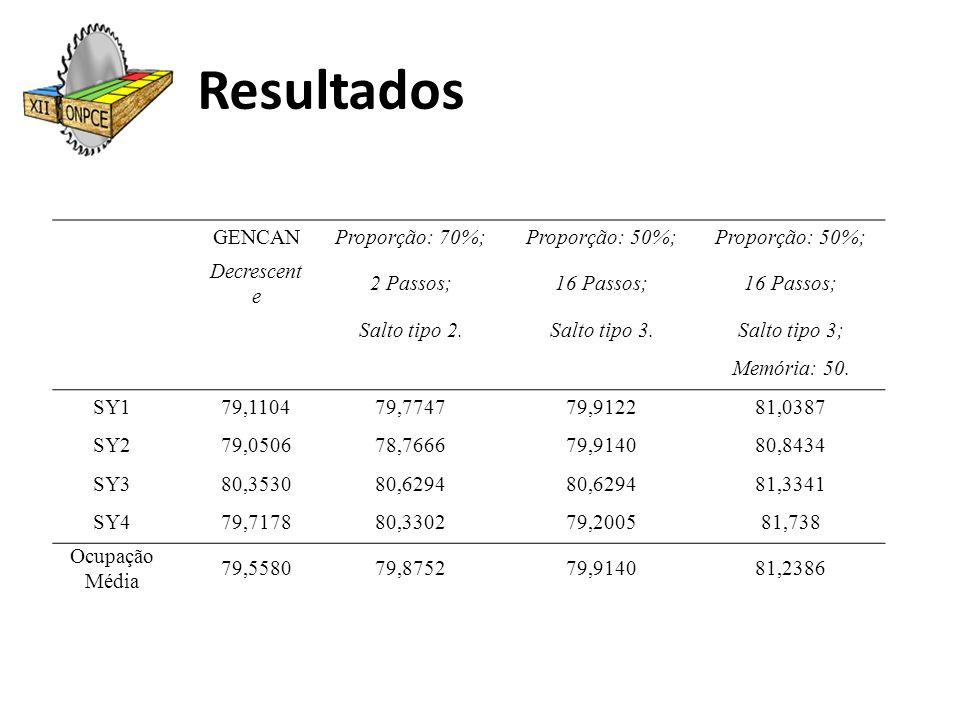 Resultados GENCANProporção: 70%;Proporção: 50%; Decrescent e 2 Passos;16 Passos; Salto tipo 2.Salto tipo 3.Salto tipo 3; Memória: 50. SY179,110479,774