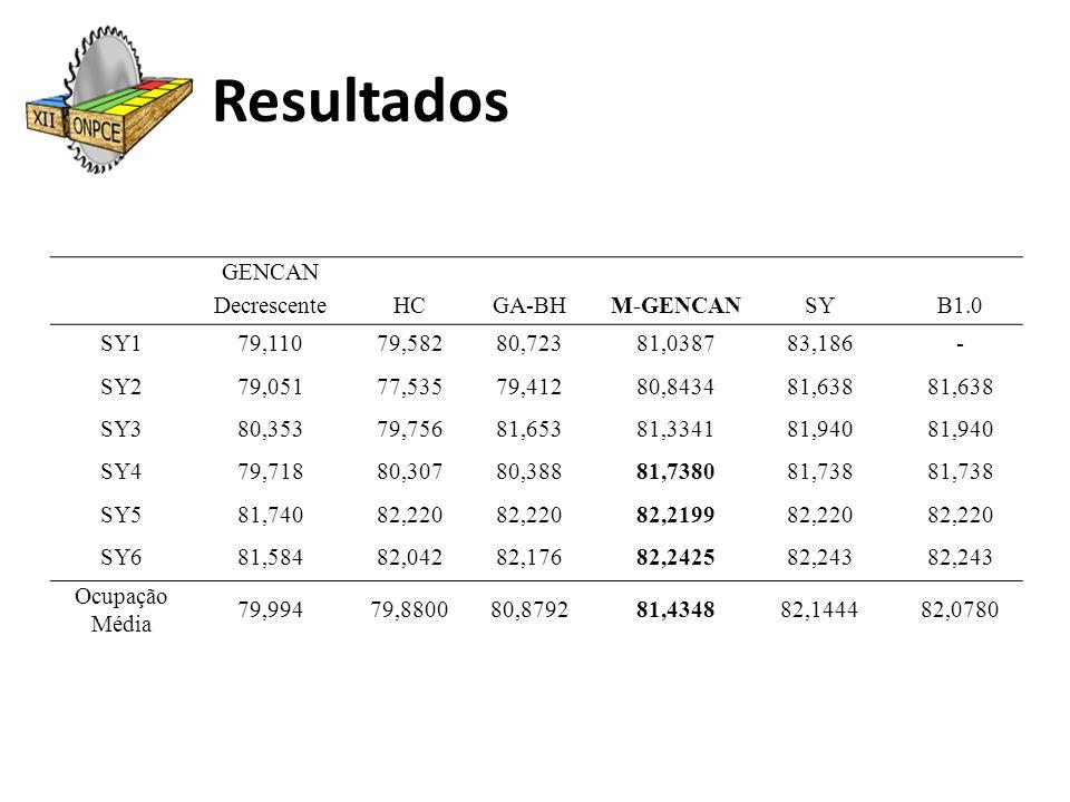 Resultados GENCAN DecrescenteHCGA-BHM-GENCANSY B1.0 SY179,11079,58280,72381,038783,186- SY279,05177,53579,41280,843481,638 SY380,35379,75681,65381,334