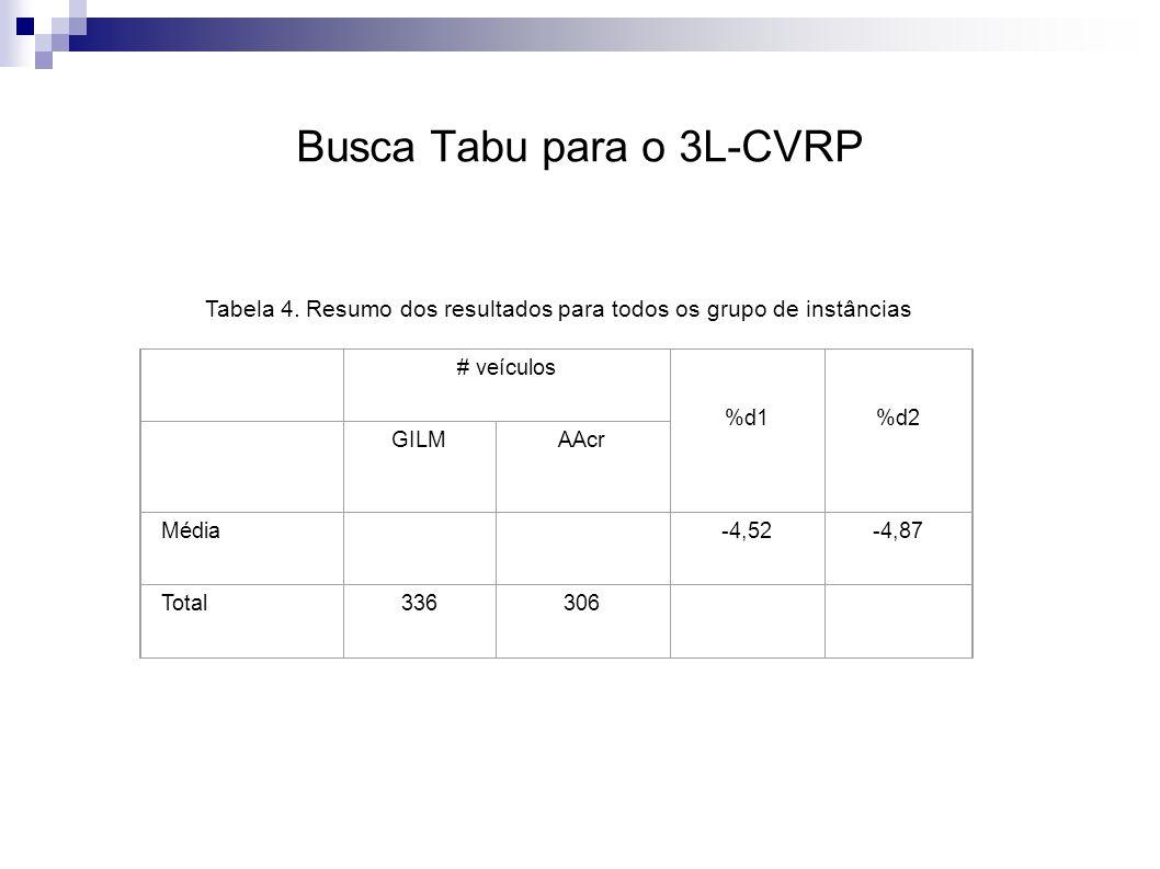 Busca Tabu para o 3L-CVRP # veículos %d1%d2 GILMAAcr Média -4,52-4,87 Total336306 Tabela 4.