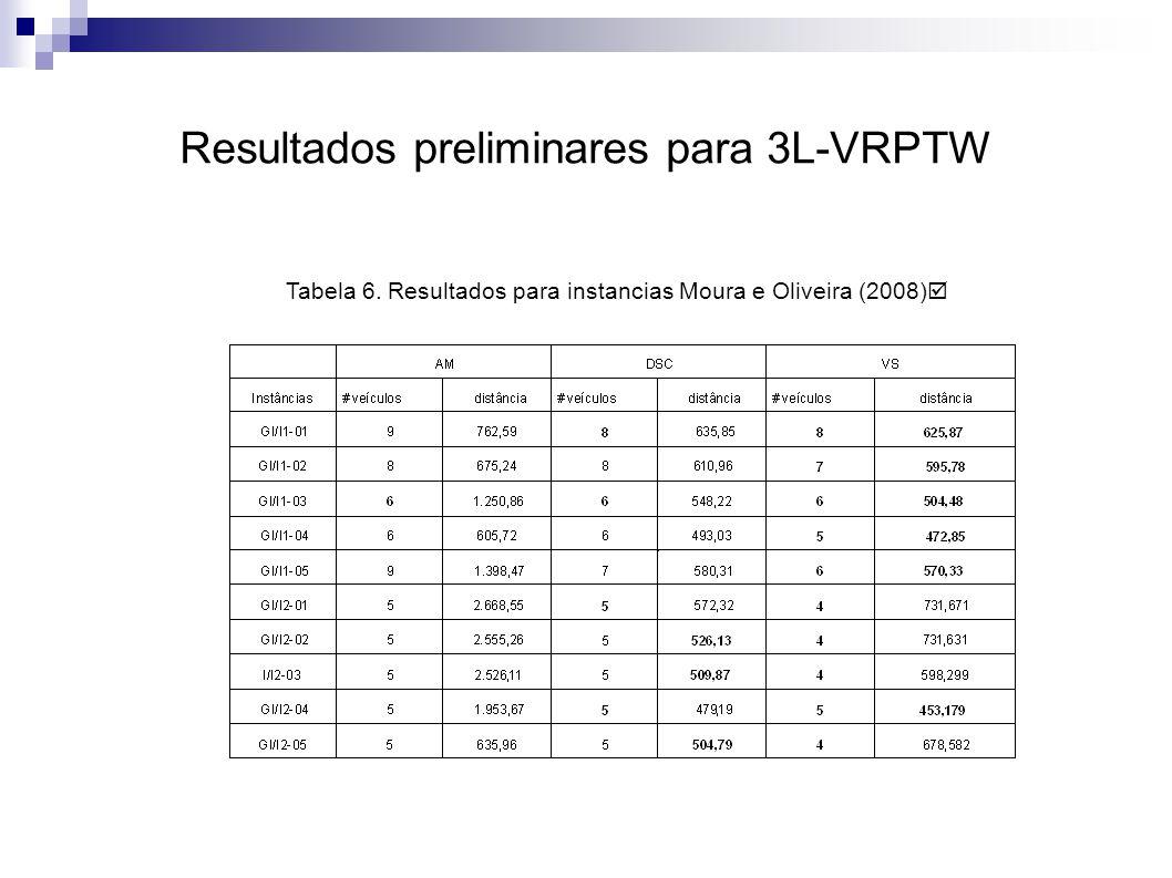 Resultados preliminares para 3L-VRPTW Tabela 6. Resultados para instancias Moura e Oliveira (2008)