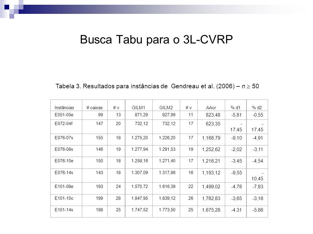 Busca Tabu para o 3L-CVRP Tabela 3. Resultados para instâncias de Gendreau et al.