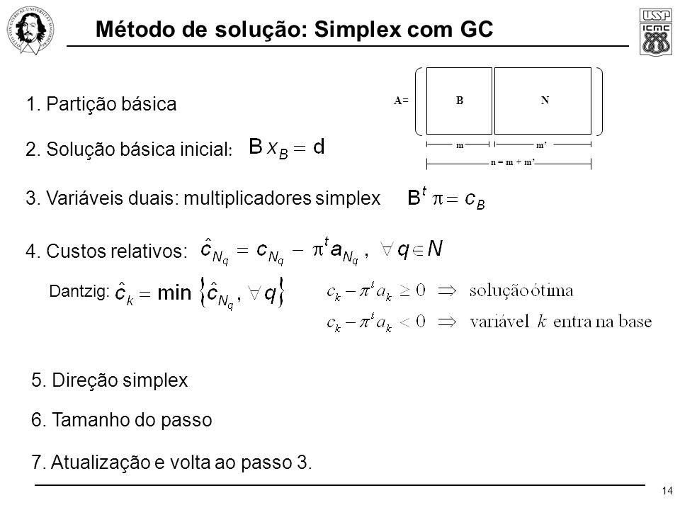 14 n = m + m' m m' A=A= NB 1. Partição básica 2. Solução básica inicial : 3.