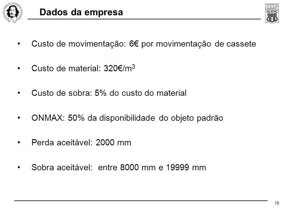 18 Custo de movimentação: 6€ por movimentação de cassete Custo de material: 320€/m 3 Custo de sobra: 5% do custo do material ONMAX: 50% da disponibilidade do objeto padrão Perda aceitável: 2000 mm Sobra aceitável: entre 8000 mm e 19999 mm Dados da empresa