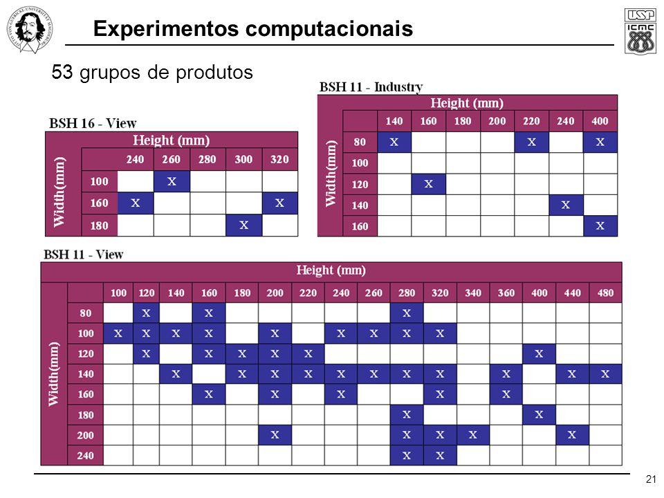 21 Experimentos computacionais 53 grupos de produtos