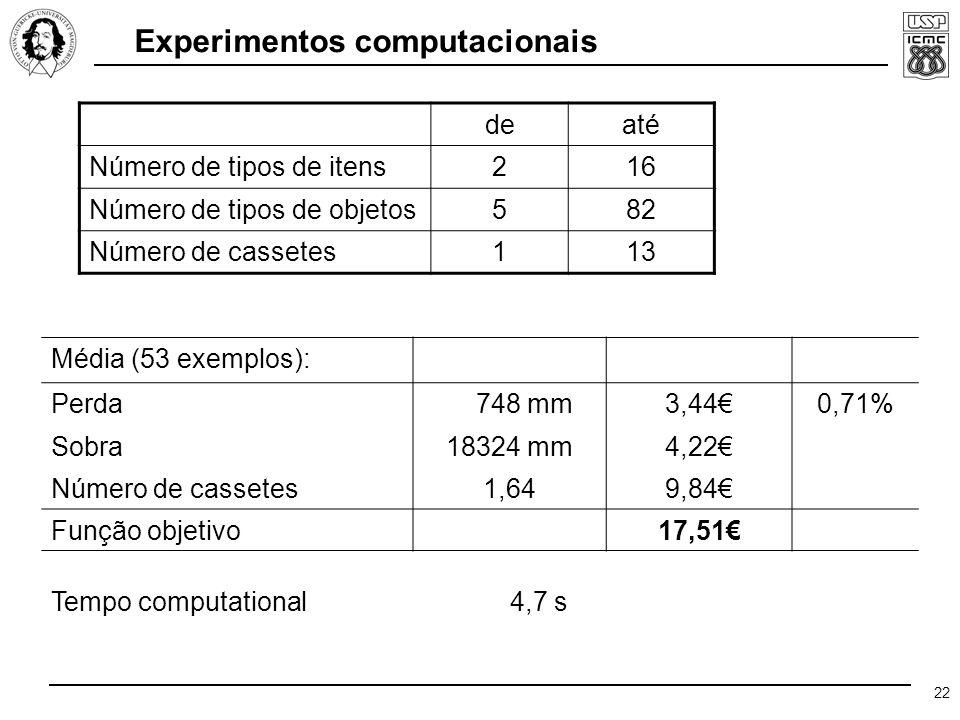 22 Experimentos computacionais deaté Número de tipos de itens216 Número de tipos de objetos582 Número de cassetes113 Média (53 exemplos): Perda 748 mm3,44€0,71% Sobra18324 mm4,22€ Número de cassetes1,649,84€ Função objetivo17,51€ Tempo computational 4,7 s
