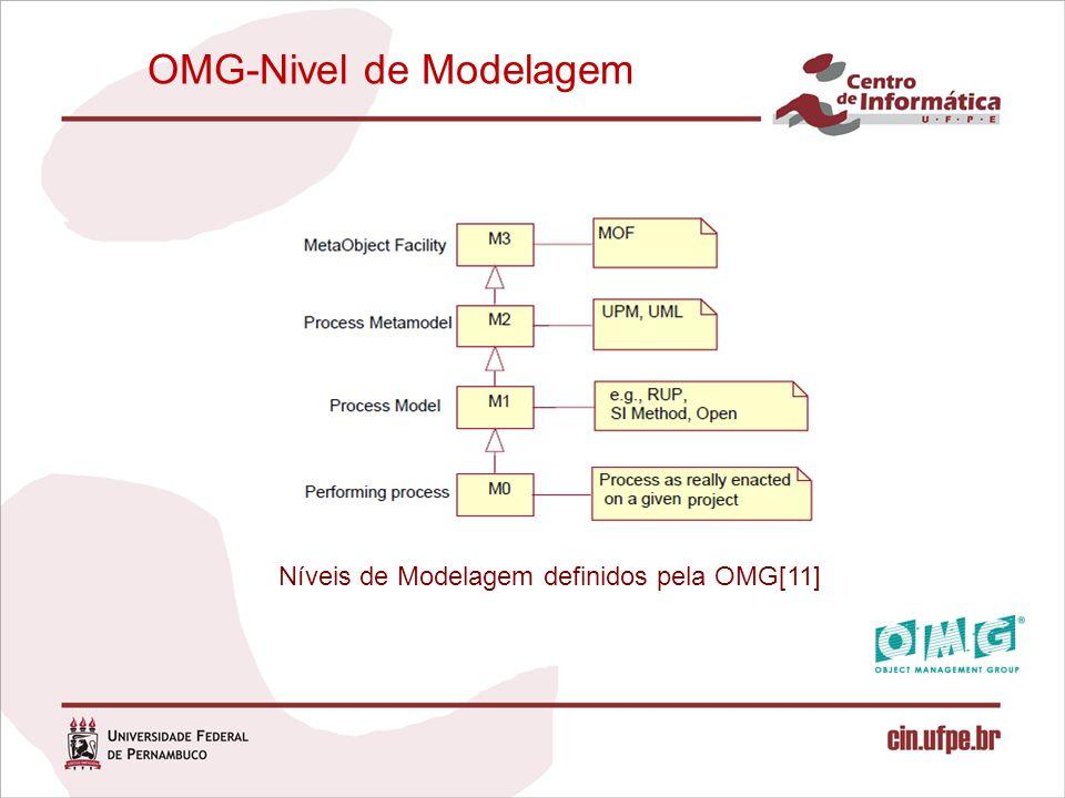 OMG-Nivel de Modelagem Níveis de Modelagem definidos pela OMG[11]