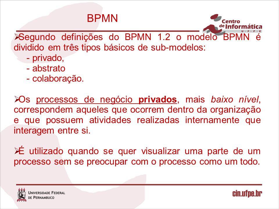 BPMN  Segundo definições do BPMN 1.2 o modelo BPMN é dividido em três tipos básicos de sub-modelos: - privado, - abstrato - colaboração.  Os process