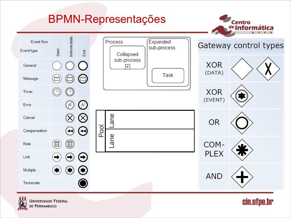BPMN-Representações