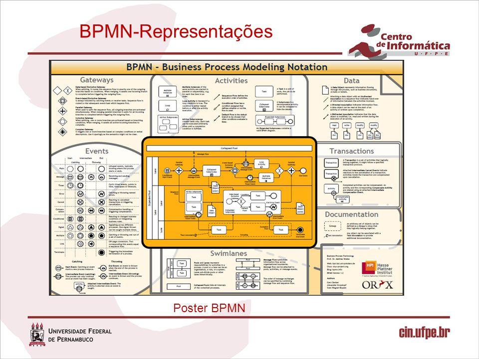 Poster BPMN