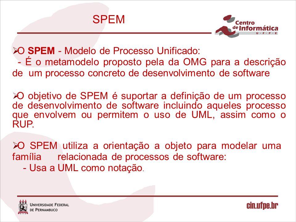 SPEM  O SPEM - Modelo de Processo Unificado: - É o metamodelo proposto pela da OMG para a descrição de um processo concreto de desenvolvimento de sof