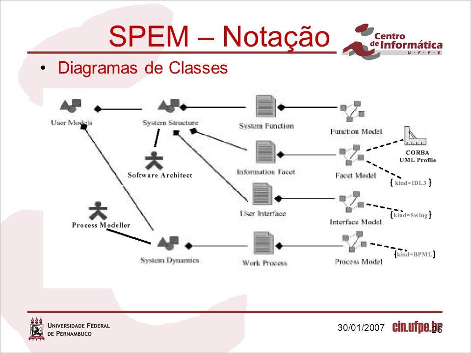 30/01/2007 26 SPEM – Notação Diagramas de Classes