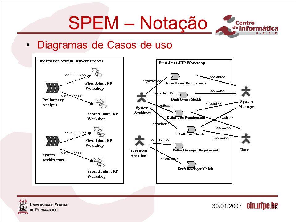 30/01/2007 28 SPEM – Notação Diagramas de Casos de uso