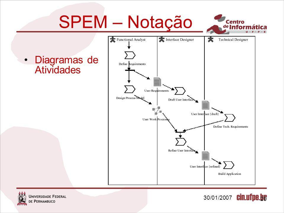 30/01/2007 29 SPEM – Notação Diagramas de Atividades