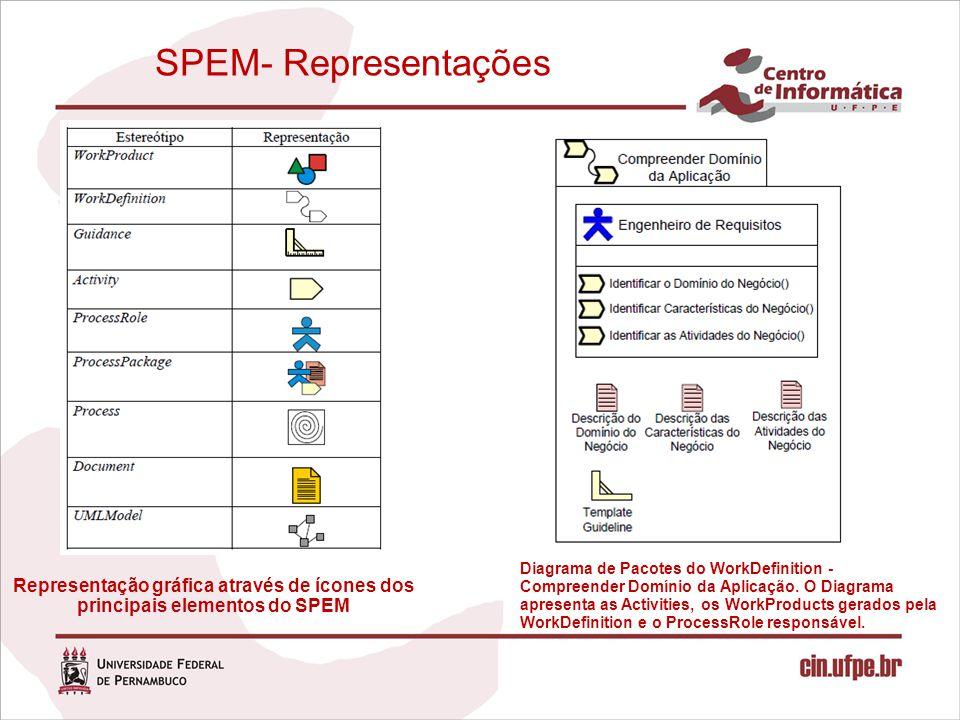 SPEM- Representações Representação gráfica através de ícones dos principais elementos do SPEM Diagrama de Pacotes do WorkDefinition - Compreender Domí