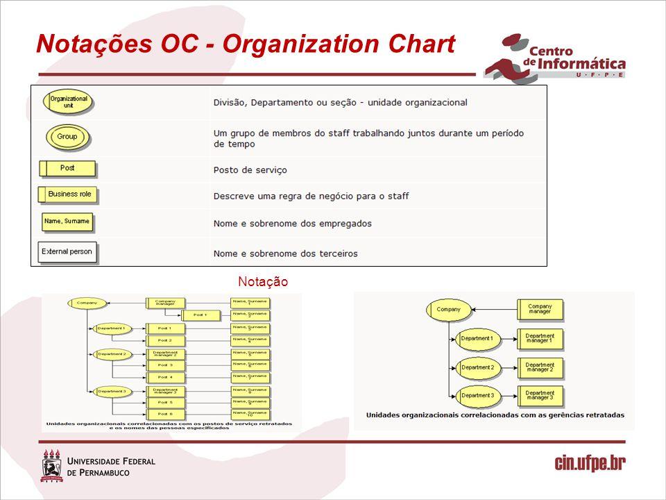 Notações OC - Organization Chart Notação