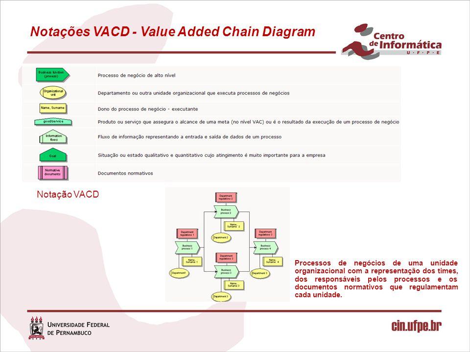 Notações VACD - Value Added Chain Diagram Processos de negócios de uma unidade organizacional com a representação dos times, dos responsáveis pelos pr