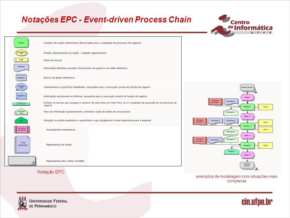 Notações EPC - Event-driven Process Chain Notação EPC exemplos de modelagem com situações mais complexas