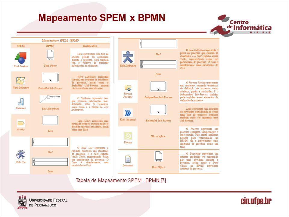 Mapeamento SPEM x BPMN Tabela de Mapeamento SPEM - BPMN.[7]