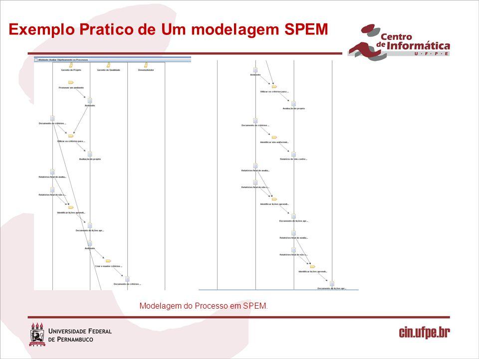 Exemplo Pratico de Um modelagem SPEM Modelagem do Processo em SPEM.