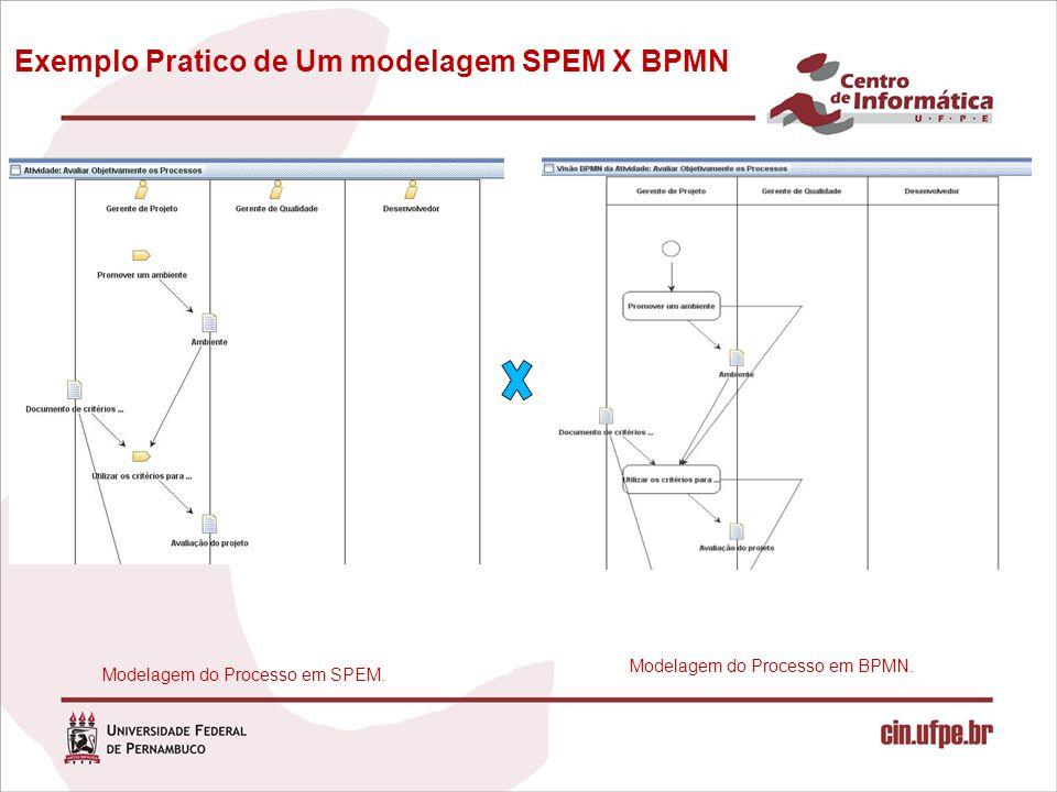Exemplo Pratico de Um modelagem SPEM X BPMN Modelagem do Processo em SPEM. Modelagem do Processo em BPMN.
