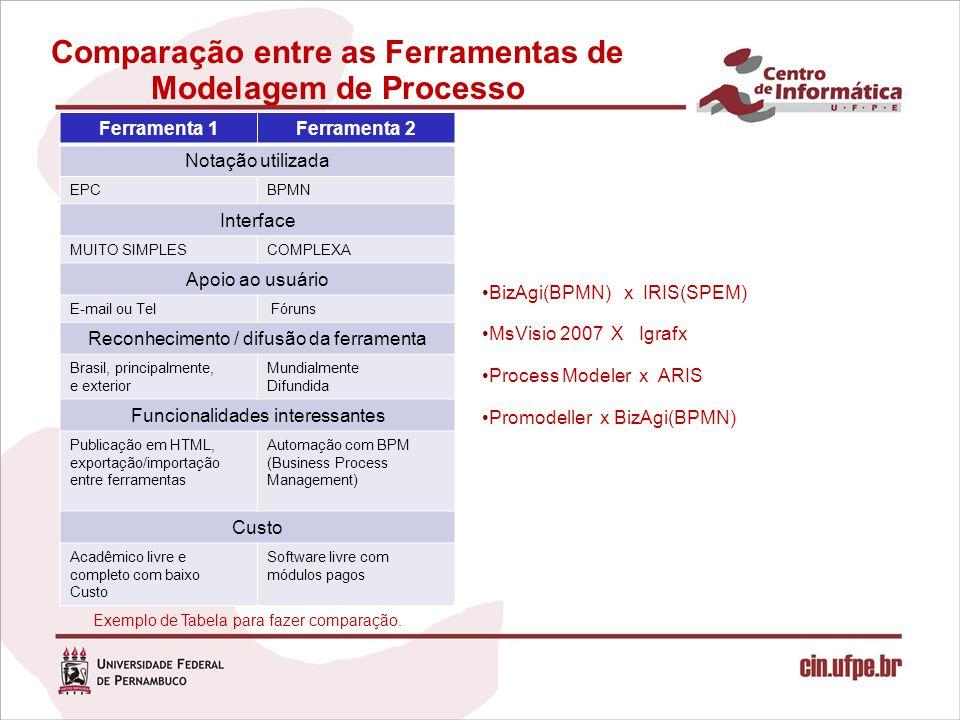 Comparação entre as Ferramentas de Modelagem de Processo BizAgi(BPMN) x IRIS(SPEM) MsVisio 2007 X Igrafx Process Modeler x ARIS Promodeller x BizAgi(B