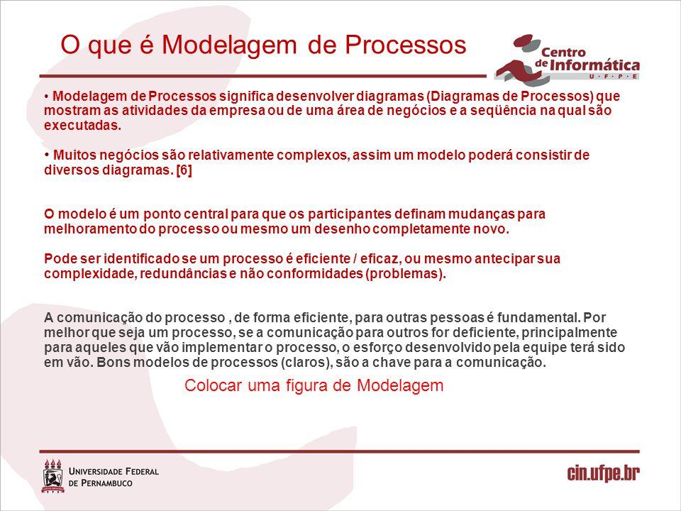 Modelagem de Processos Notações Fluxogramas: representação gráfica da relação existente entre as atividades e os processos empresariais; UML: notação visual e orientada a objetos, mantida pelo OMG, para modelagem e análise de sistemas, que vem sendo utilizada para representar os modelos dos conceitos de negócios; BPMN: Projetada para ser extensível e simples, utilizada tanto pelas pessoas que especificam com as que gerenciam processos.