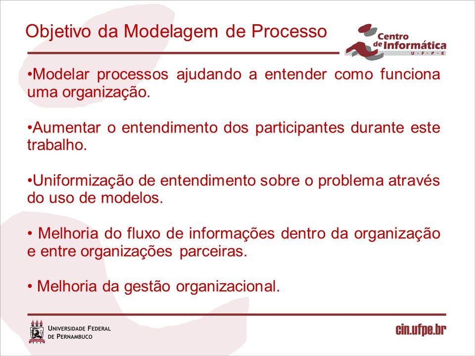 Objetivo da Modelagem de Processo Modelar processos ajudando a entender como funciona uma organização. Aumentar o entendimento dos participantes duran