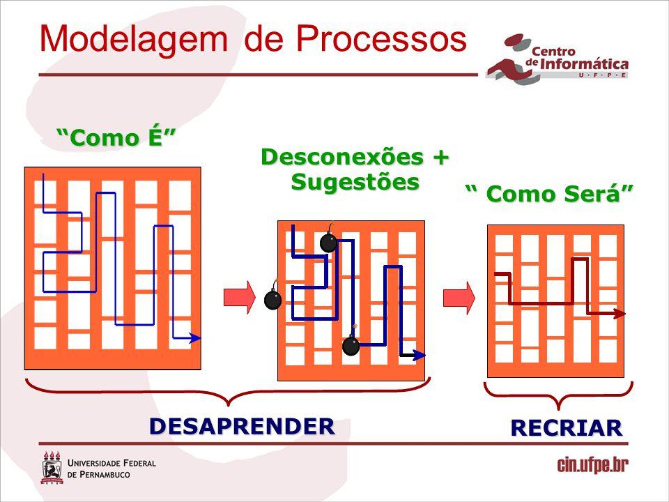 """Modelagem de Processos DESAPRENDER RECRIAR """"Como É"""" Desconexões + Sugestões """" Como Será"""""""