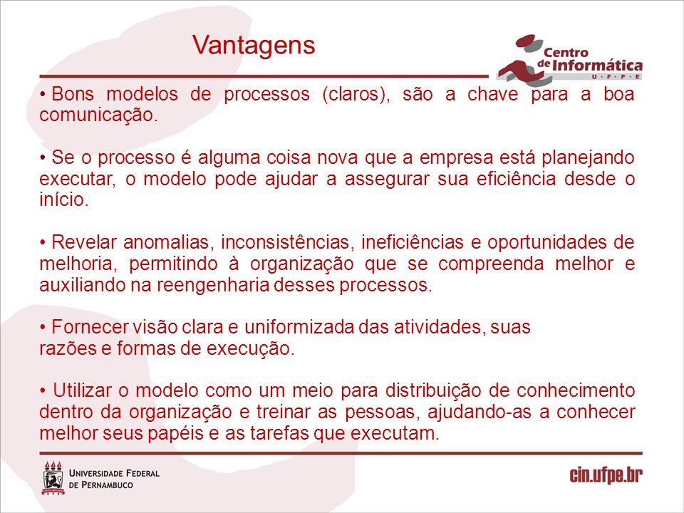 Vantagens Bons modelos de processos (claros), são a chave para a boa comunicação. Se o processo é alguma coisa nova que a empresa está planejando exec