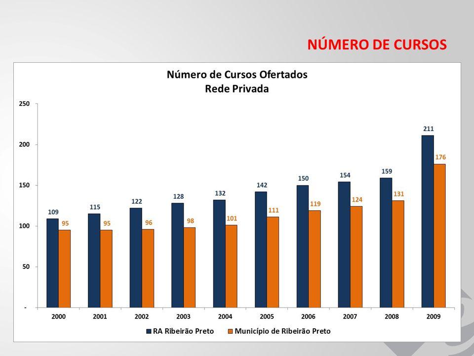 NÚMERO DE CURSOS