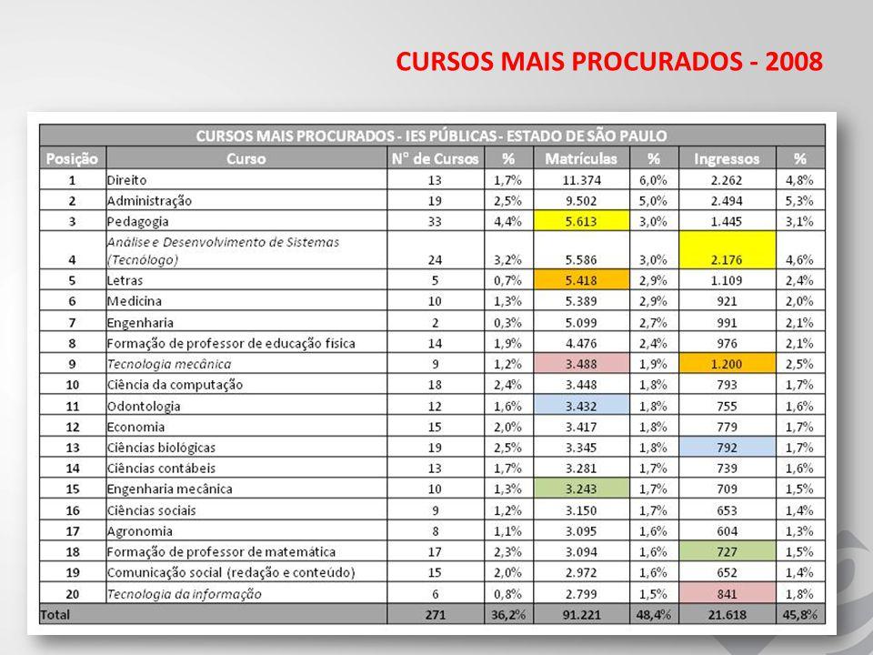 CURSOS MAIS PROCURADOS - 2008