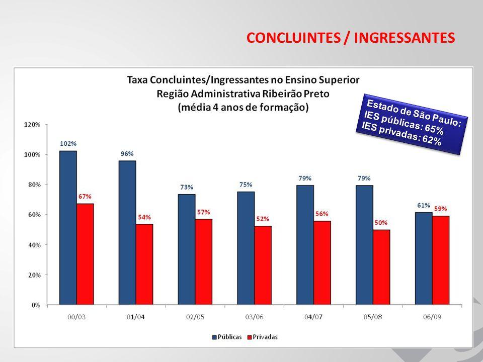 CONCLUINTES / INGRESSANTES Estado de São Paulo: IES públicas: 65% IES privadas: 62% Estado de São Paulo: IES públicas: 65% IES privadas: 62%