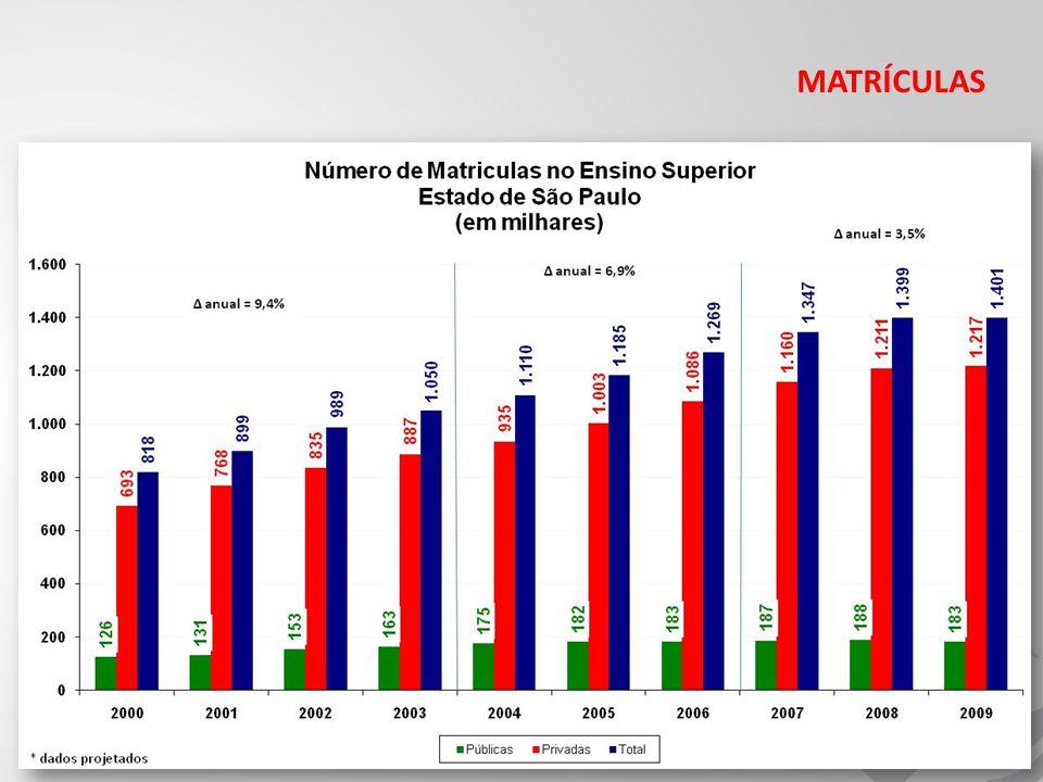 2009 CURSOS MAIS PROCURADOS - 2009