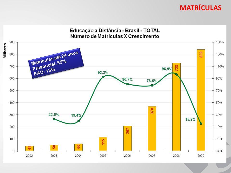 Matrículas até 24 anos Presencial: 55% EAD: 13% Matrículas até 24 anos Presencial: 55% EAD: 13%