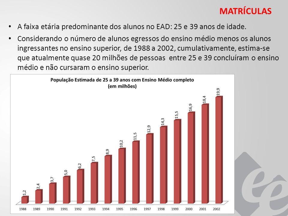 MATRÍCULAS A faixa etária predominante dos alunos no EAD: 25 e 39 anos de idade.