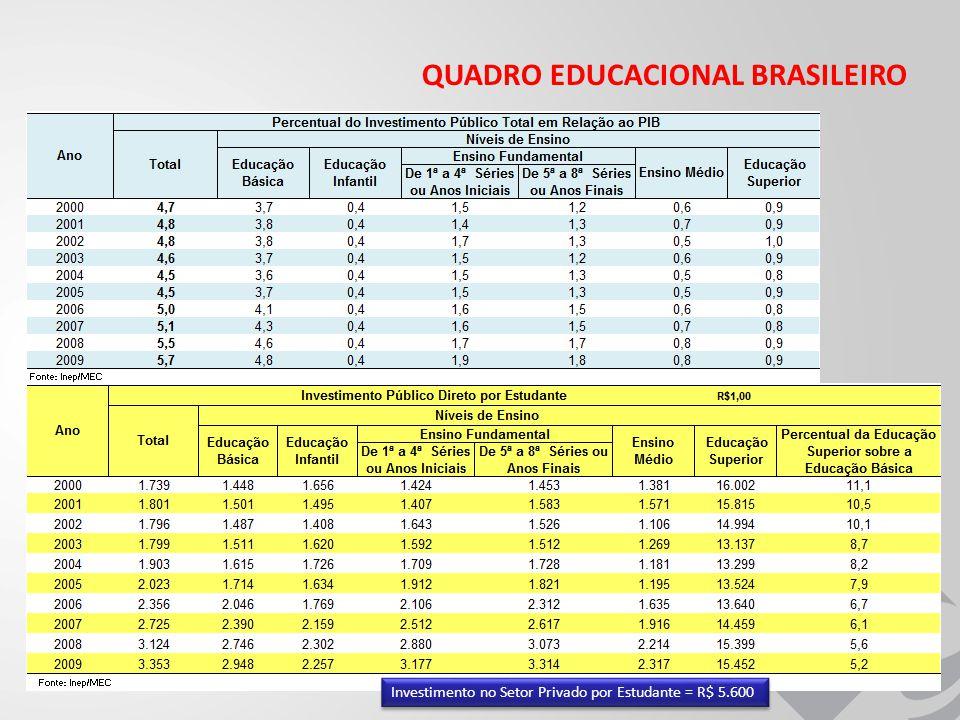 QUADRO EDUCACIONAL BRASILEIRO Investimento no Setor Privado por Estudante = R$ 5.600