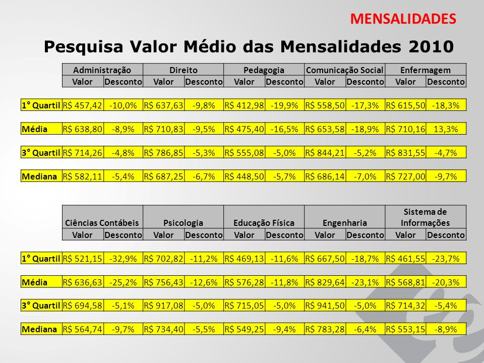 MENSALIDADES Pesquisa Valor Médio das Mensalidades 2010 AdministraçãoDireitoPedagogiaComunicação SocialEnfermagem ValorDescontoValorDescontoValorDescontoValorDescontoValorDesconto 1° QuartilR$ 457,42-10,0%R$ 637,63-9,8%R$ 412,98-19,9%R$ 558,50-17,3%R$ 615,50-18,3% MédiaR$ 638,80-8,9%R$ 710,83-9,5%R$ 475,40-16,5%R$ 653,58-18,9%R$ 710,1613,3% 3° QuartilR$ 714,26-4,8%R$ 786,85-5,3%R$ 555,08-5,0%R$ 844,21-5,2%R$ 831,55-4,7% MedianaR$ 582,11-5,4%R$ 687,25-6,7%R$ 448,50-5,7%R$ 686,14-7,0%R$ 727,00-9,7% Ciências ContábeisPsicologiaEducação FísicaEngenharia Sistema de Informações ValorDescontoValorDescontoValorDescontoValorDescontoValorDesconto 1° QuartilR$ 521,15-32,9%R$ 702,82-11,2%R$ 469,13-11,6%R$ 667,50-18,7%R$ 461,55-23,7% MédiaR$ 636,63-25,2%R$ 756,43-12,6%R$ 576,28-11,8%R$ 829,64-23,1%R$ 568,81-20,3% 3° QuartilR$ 694,58-5,1%R$ 917,08-5,0%R$ 715,05-5,0%R$ 941,50-5,0%R$ 714,32-5,4% MedianaR$ 564,74-9,7%R$ 734,40-5,5%R$ 549,25-9,4%R$ 783,28-6,4%R$ 553,15-8,9%