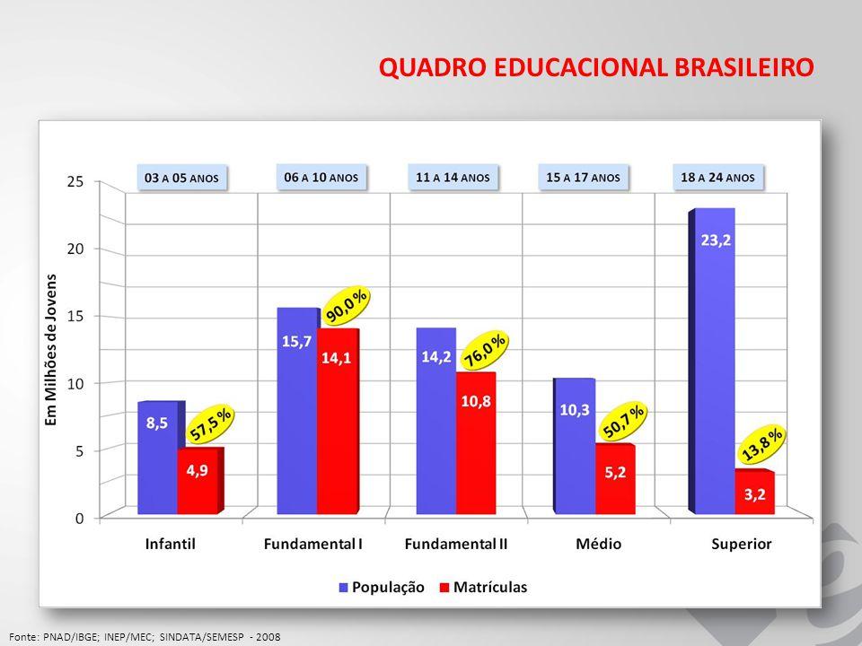 QUADRO EDUCACIONAL BRASILEIRO Fonte: PNAD/IBGE; INEP/MEC; SINDATA/SEMESP - 2008