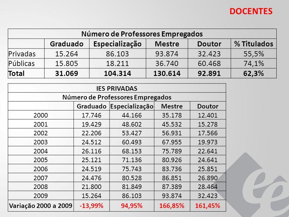 DOCENTES Número de Professores Empregados GraduadoEspecializaçãoMestreDoutor% Titulados Privadas15.26486.10393.87432.42355,5% Públicas15.80518.21136.74060.46874,1% Total31.069104.314130.61492.89162,3% IES PRIVADAS Número de Professores Empregados GraduadoEspecializaçãoMestreDoutor 200017.74644.16635.17812.401 200119.42948.60245.53215.278 200222.20653.42756.93117.566 200324.51260.49367.95519.973 200426.11668.15375.78922.641 200525.12171.13680.92624.641 200624.51975.74383.73625.851 200724.47680.52886.85126.890 200821.80081.84987.38928.464 200915.26486.10393.87432.423 Variação 2000 a 2009-13,99%94,95%166,85%161,45%