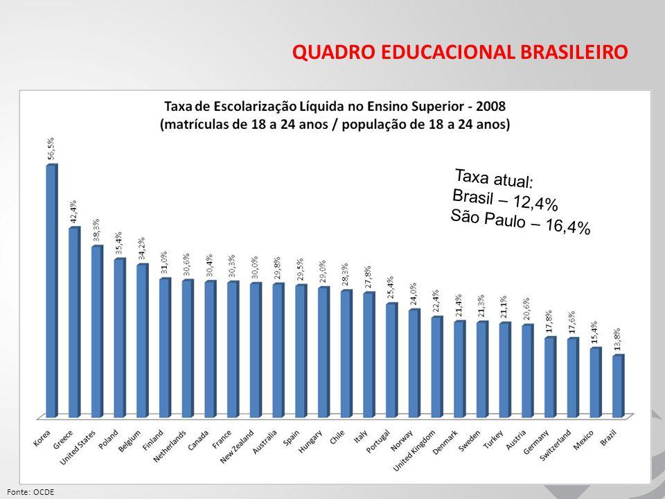 QUADRO EDUCACIONAL BRASILEIRO Fonte: OCDE Taxa atual: Brasil – 12,4% São Paulo – 16,4%