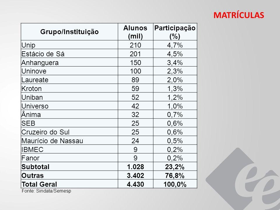 Grupo/Instituição Alunos (mil) Participação (%) Unip2104,7% Estácio de Sá2014,5% Anhanguera1503,4% Uninove1002,3% Laureate892,0% Kroton591,3% Uniban521,2% Universo421,0% Ânima320,7% SEB250,6% Cruzeiro do Sul250,6% Maurício de Nassau240,5% IBMEC90,2% Fanor90,2% Subtotal1.02823,2% Outras3.40276,8% Total Geral4.430100,0% Fonte: Sindata/Semesp