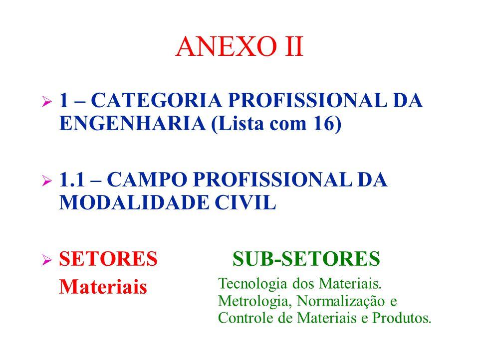 ANEXOS  ANEXO I – GLOSSÁRIO  ANEXO II - Para efeito da atribuição de títulos, atividades e competências para os profissionais dos vários níveis de f
