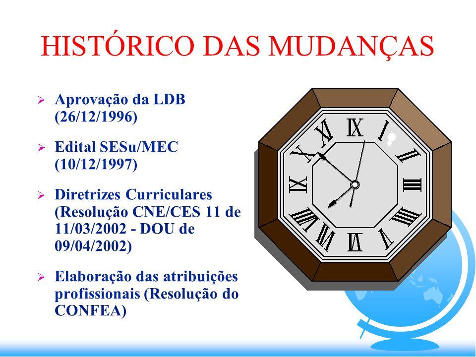 HISTÓRICO DAS MUDANÇAS  Aprovação da LDB (26/12/1996)  Edital SESu/MEC (10/12/1997)  Diretrizes Curriculares (Resolução CNE/CES 11 de 11/03/2002 - DOU de 09/04/2002)  Elaboração das atribuições profissionais (Resolução do CONFEA)