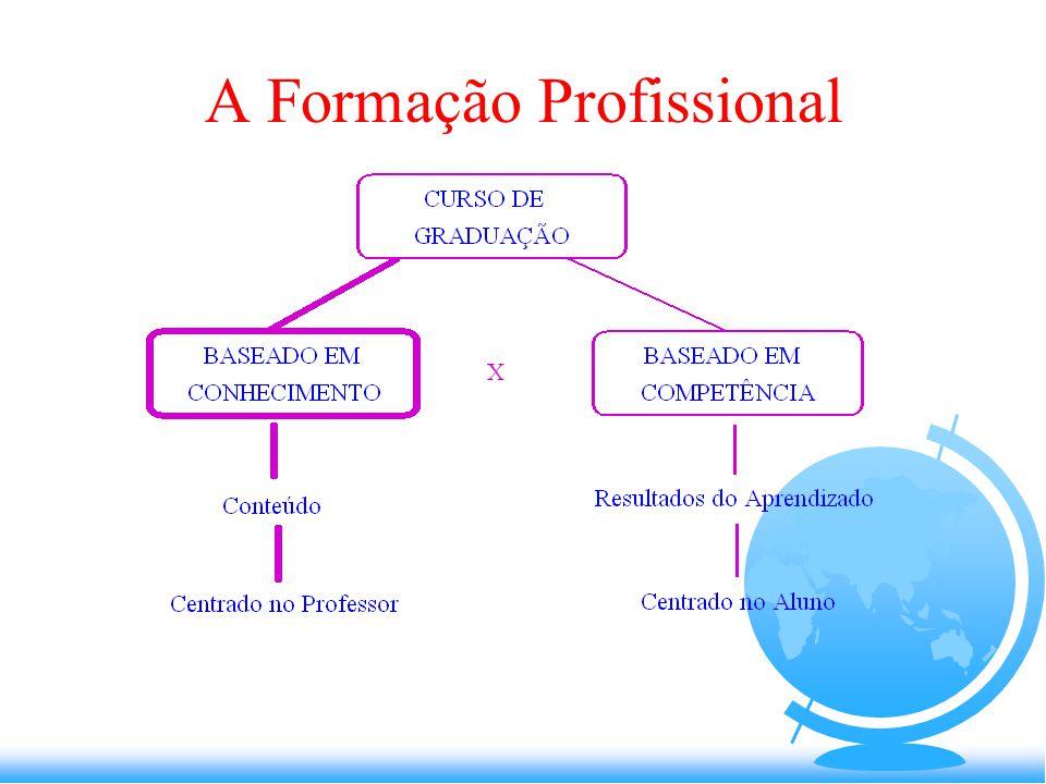 HISTÓRICO DAS MUDANÇAS  Aprovação da LDB (26/12/1996)  Edital SESu/MEC (10/12/1997)  Diretrizes Curriculares (Resolução CNE/CES 11 de 11/03/2002 -