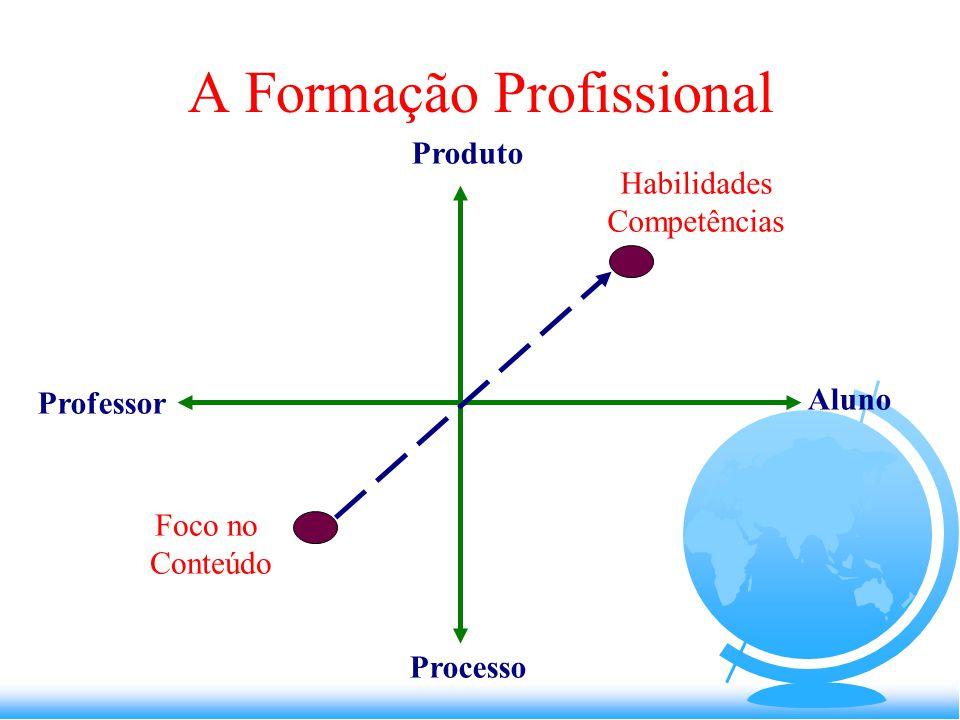 Produto Processo Professor Aluno Habilidades Competências Foco no Conteúdo