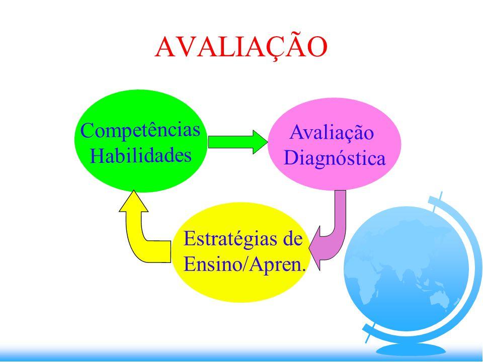 AVALIAÇÃO Avaliação Diagnóstica Estratégias de Ensino/Apren. Competências Habilidades