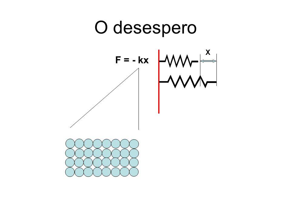 O desespero F = - kx X