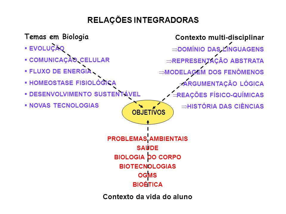 Contexto multi-disciplinar  DOMÍNIO DAS LINGUAGENS  REPRESENTAÇÃO ABSTRATA  MODELAGEM DOS FENÔMENOS  ARGUMENTAÇÃO LÓGICA  REAÇÕES FÍSICO-QUÍMICAS  HISTÓRIA DAS CIÊNCIAS Temas em Biologia  EVOLUÇÃO  COMUNICAÇÃO CELULAR  FLUXO DE ENERGIA  HOMEOSTASE FISIOLÓGICA  DESENVOLVIMENTO SUSTENTÁVEL  NOVAS TECNOLOGIAS PROBLEMAS AMBIENTAIS SAÚDE BIOLOGIA DO CORPO BIOTECNOLOGIAS OGMS BIOÉTICA Contexto da vida do aluno OBJETIVOS RELAÇÕES INTEGRADORAS