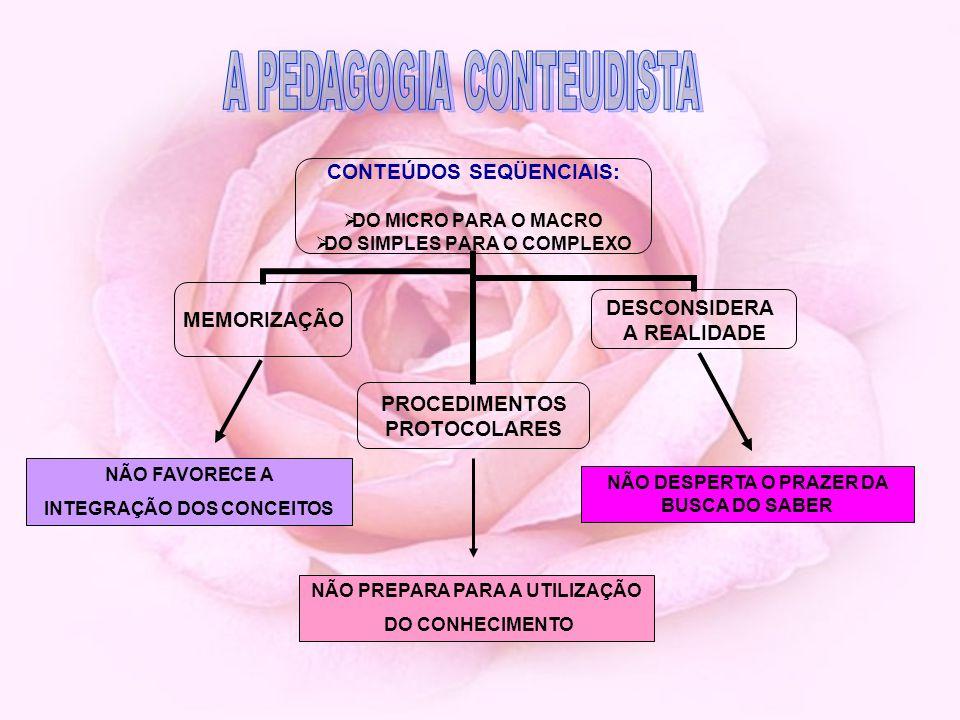 CONTEÚDOS SEQÜENCIAIS: DO MICRO PARA O MACRO DO SIMPLES PARA O COMPLEXO MEMORIZAÇÃO PROCEDIMENTOS PROTOCOLARES DESCONSIDERA A REALIDADE NÃO FAVORECE A INTEGRAÇÃO DOS CONCEITOS NÃO PREPARA PARA A UTILIZAÇÃO DO CONHECIMENTO NÃO DESPERTA O PRAZER DA BUSCA DO SABER