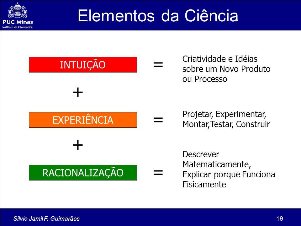 Silvio Jamil F. Guimarães19 INTUIÇÃO EXPERIÊNCIA RACIONALIZAÇÃO Criatividade e Idéias sobre um Novo Produto ou Processo + + Projetar, Experimentar, Mo